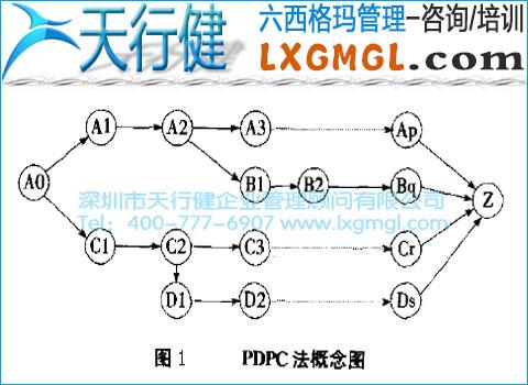 六西格玛管理工具6——过程决策程序图法