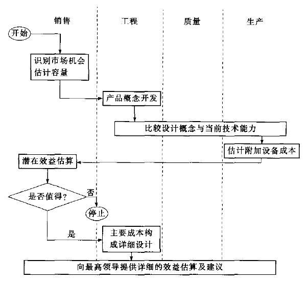流程图的概念和绘制步骤