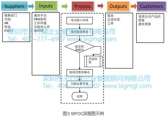 销售步骤流程图模板