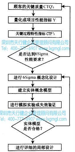 六西格玛概念化设计流程图