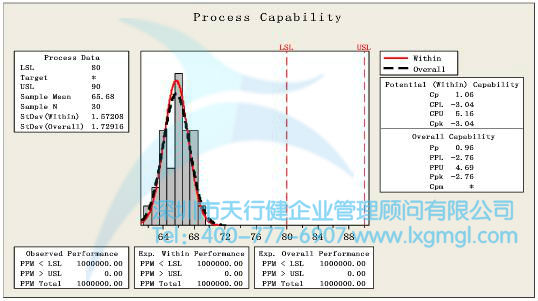 过程能力分析Minitab图形结果