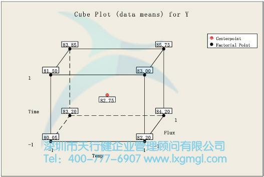 实验设计cube图统计分析