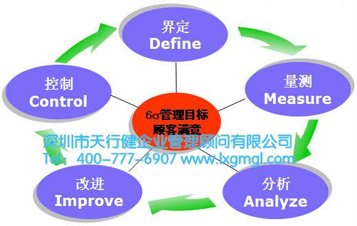 六西格玛dmaic各个阶段开展的步骤