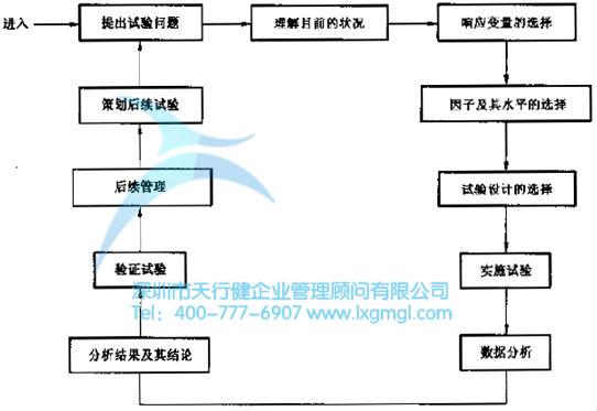 六西格玛试验设计(doe)的设计流程