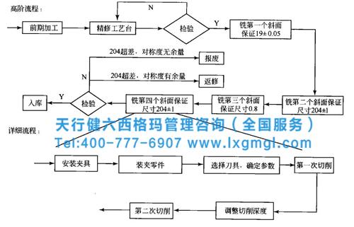 还有商务流程图,关键时间路径流程图