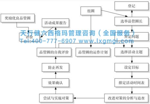 六西格玛品质管理之品管圈活动