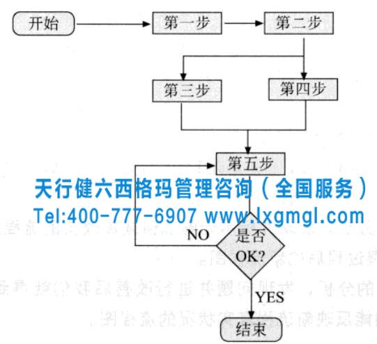 六西格玛项目过程流程图的绘制方法及小案例分析