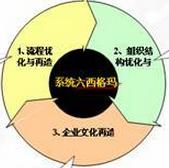 六西格玛设计流程有哪几种?