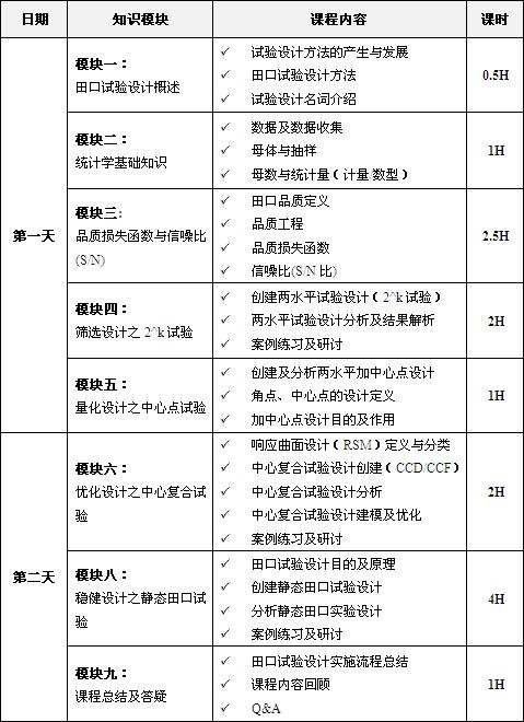 田口试验设计课程培训大纲