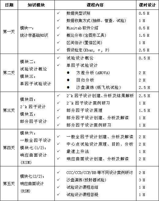 试验设计(DOE)实用课程培训大纲