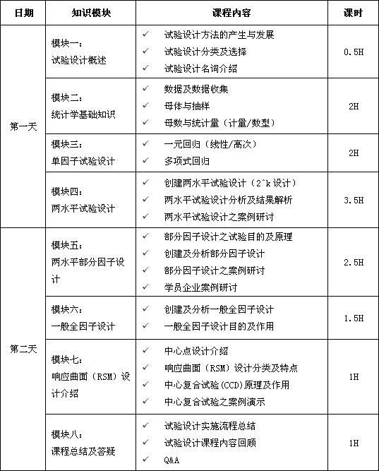 试验设计(DOE)经典课程培训大纲