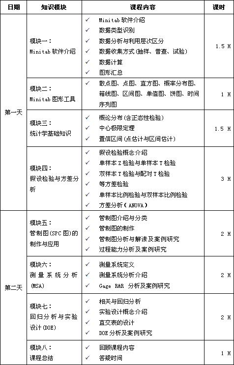 Minitab软件实用课程培训(应用统计学)培训大纲