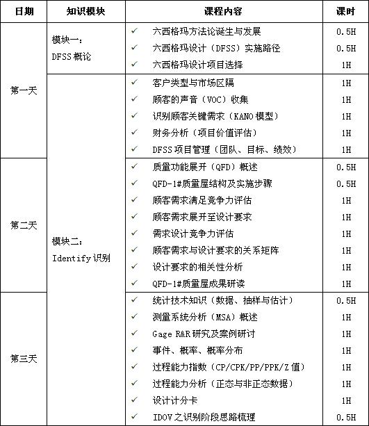 六西格玛设计(DFSS)经典课程培训大纲