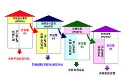 质量功能展开(QFD)课程培训总表