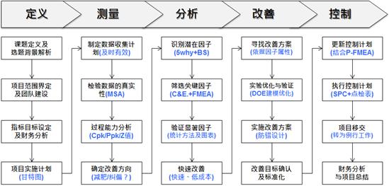 6sigma项目推进流程(DMAIC)