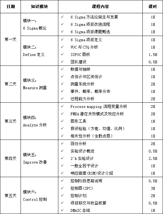 六西格玛绿带培训课程大纲