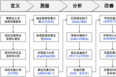 六西格玛培训:六西格玛DMAIC的应用和介绍
