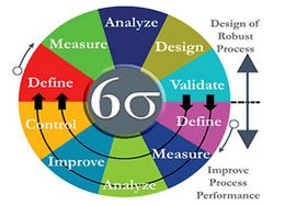 六西格玛设计(DFSS)的使用和企业收益简介
