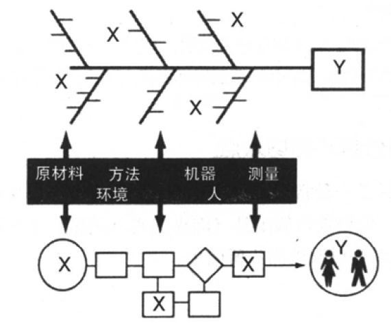 六西格玛管理中根本原因分析环的切入点
