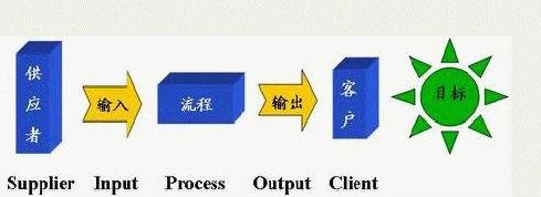 企业如何界定六西格玛设计项目/过程的范围