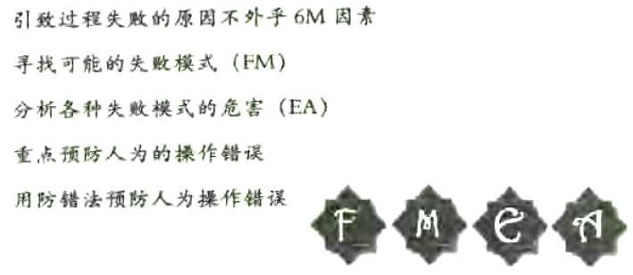 失败摸式和影响分析(FMEA)的简介