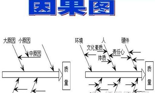 六西格玛工具因果图的绘制步骤