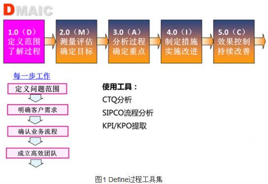 精益六西格玛工具之VOC与CTQs工具