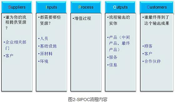 精益六西格玛工具之SIPOC流程分析工具