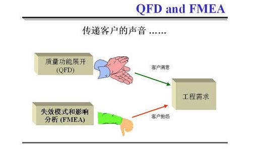 什么是FMEA