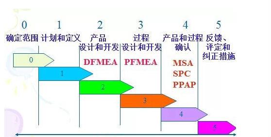 进行FMEA分析如何确定项目和团队
