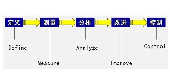 改进阶段是DMAIC过程的关键步骤