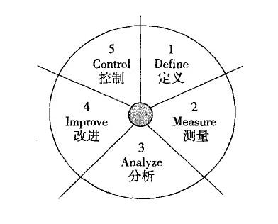 DMAIC过程的控制阶段的介绍