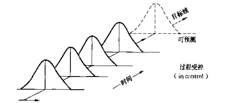正常波动与异常波动