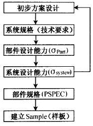 六西格玛设计的基本原则