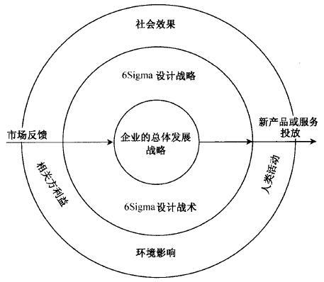 什么是六西格玛设计定义阶段(D)
