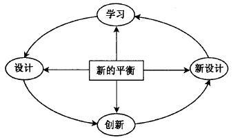 什么是六西格玛设计设计阶段(D)