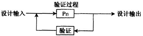 ?什么是六西格玛设计验证阶段(V)
