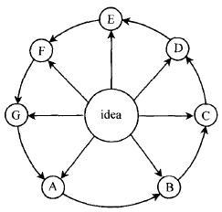 如何运用头脑风暴法进行设计