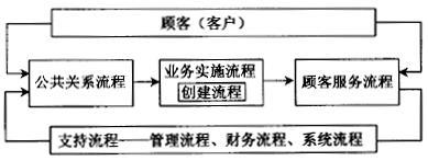 如何应用高级流程图进行六西格玛流程设计