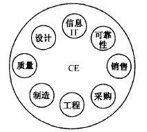 如何运用并行工程(CE)进行设计