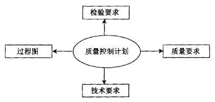 质量功能展开(QFD)的四个阶段