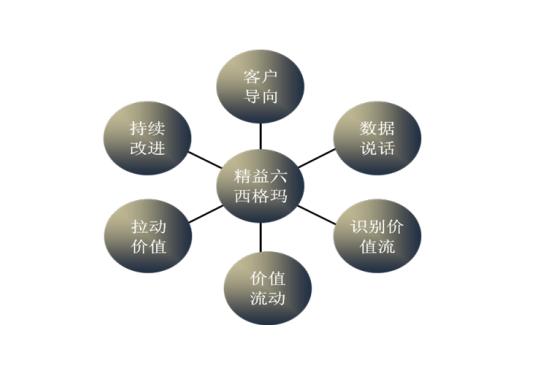 精益六西格玛管理在工业企业中的应用思考