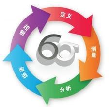 六西格玛控制阶段如何建立过程控制计划