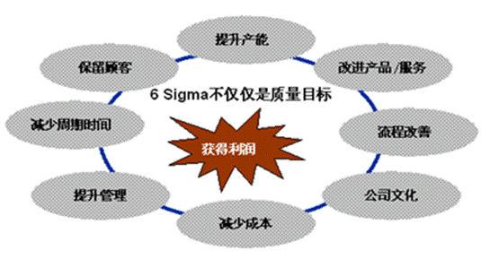 供应链导入六西格玛管理的关键环节