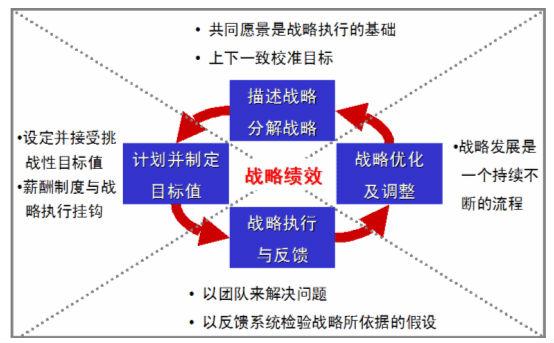 六西格玛管理的战略观与质量观