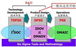 六西格玛设计(DFSS)实施条件