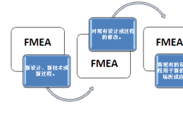 FMEA过程分析有哪几个步骤