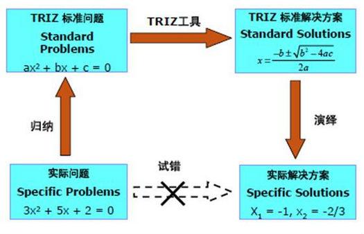 六西格玛TRIZ方法简单介绍