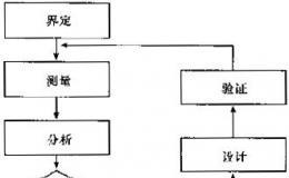 什么是六西格玛设计(DFSS)