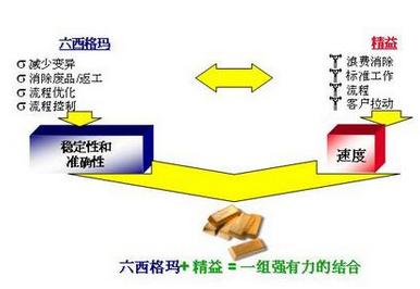 精益生产与6sigma方法的运用